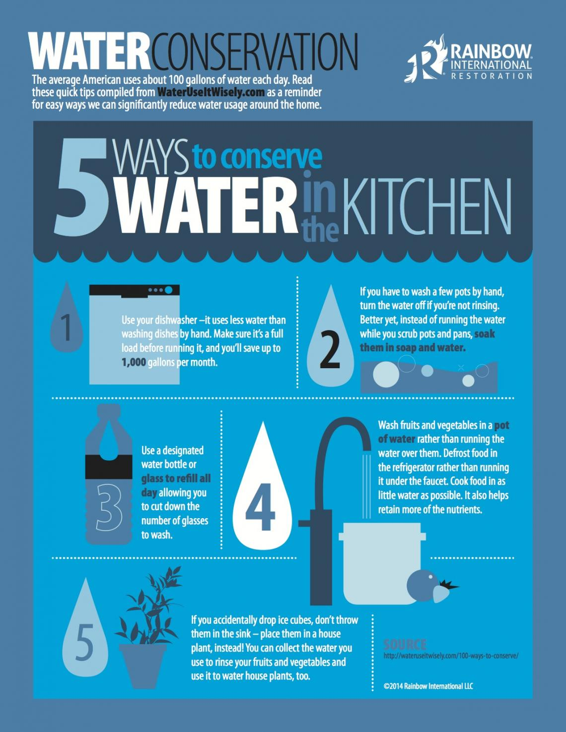 5 ways to conserve water in the kitchen rainbow for How to save water in your house