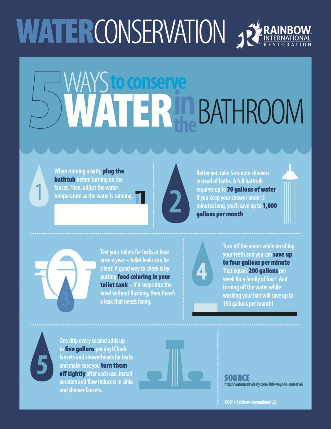 http://cdn.rainbowintl.com/sites/default/files/styles/full-0-lg/public/rb-waterconservationinfographiccorp2.jpg?itok=tQk4799H