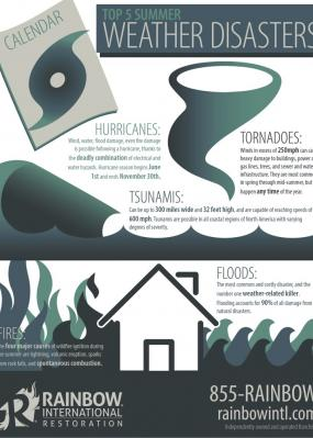 top weather disasters